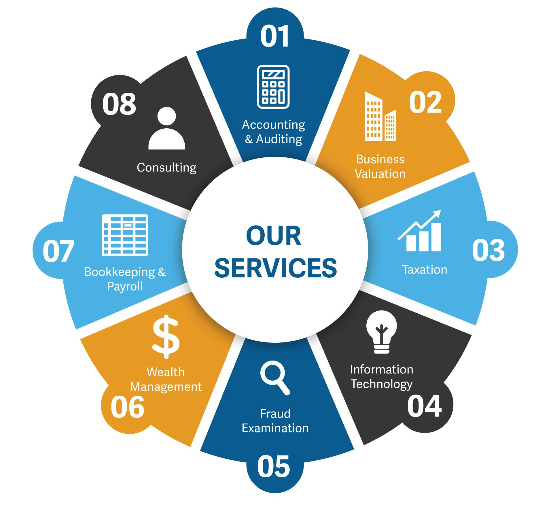 Our Services: Accounting & Auditing, Business Valuation, Taxation, Information Technology, Fraud Examination, Wealth Management, Bookkeeping & Payroll and Consulting.
