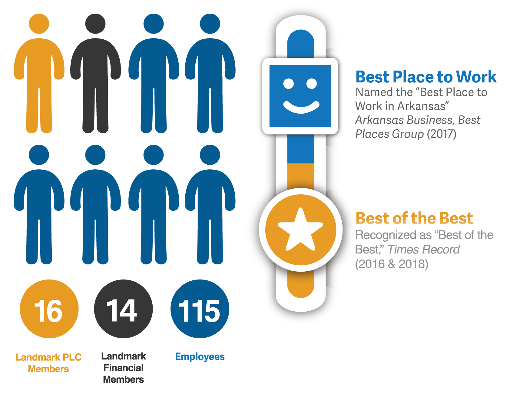 12 Beall Barclay & Company Members, 3 Beall Barclay Wealth Management Members, and 81 total Employees. Voted Best Place to Work in 2017 and voted Best of the Best by Times Record in 2016.