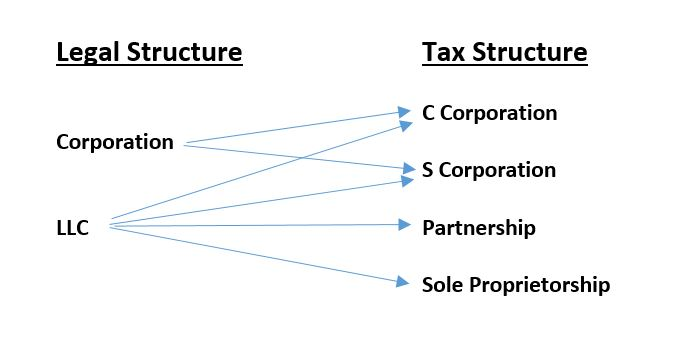 Business Structure Diagram