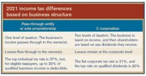 2021 Income Tax Differences